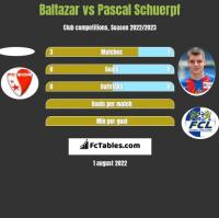 Baltazar vs Pascal Schuerpf h2h player stats