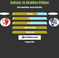 Baltazar vs Ibrahima N'diaye h2h player stats
