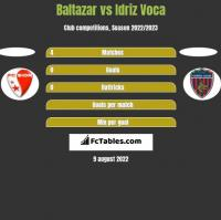 Baltazar vs Idriz Voca h2h player stats