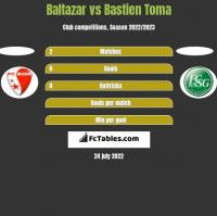 Baltazar vs Bastien Toma h2h player stats