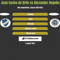 Jean Carlos de Brito vs Alexander Angelin h2h player stats