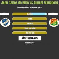 Jean Carlos de Brito vs August Wangberg h2h player stats