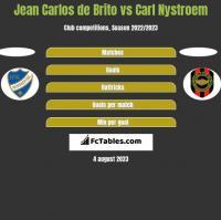 Jean Carlos de Brito vs Carl Nystroem h2h player stats