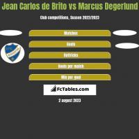 Jean Carlos de Brito vs Marcus Degerlund h2h player stats