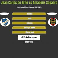 Jean Carlos de Brito vs Amadeus Sogaard h2h player stats