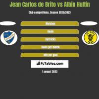 Jean Carlos de Brito vs Albin Hultin h2h player stats