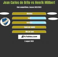 Jean Carlos de Brito vs Henrik Millbert h2h player stats