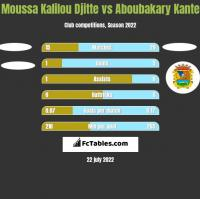 Moussa Kalilou Djitte vs Aboubakary Kante h2h player stats