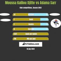 Moussa Kalilou Djitte vs Adama Sarr h2h player stats