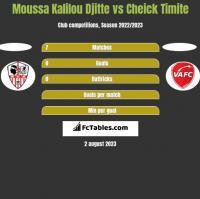 Moussa Kalilou Djitte vs Cheick Timite h2h player stats