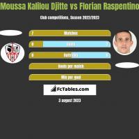 Moussa Kalilou Djitte vs Florian Raspentino h2h player stats
