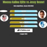 Moussa Kalilou Djitte vs Jessy Bennet h2h player stats
