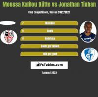 Moussa Kalilou Djitte vs Jonathan Tinhan h2h player stats