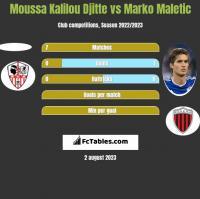 Moussa Kalilou Djitte vs Marko Maletic h2h player stats