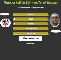 Moussa Kalilou Djitte vs Terell Ondaan h2h player stats