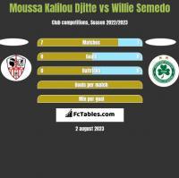 Moussa Kalilou Djitte vs Willie Semedo h2h player stats