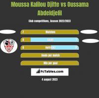 Moussa Kalilou Djitte vs Oussama Abdeldjelil h2h player stats