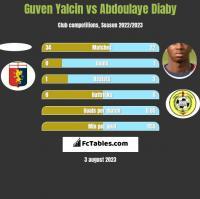 Guven Yalcin vs Abdoulaye Diaby h2h player stats
