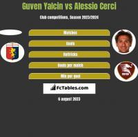 Guven Yalcin vs Alessio Cerci h2h player stats