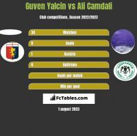 Guven Yalcin vs Ali Camdali h2h player stats