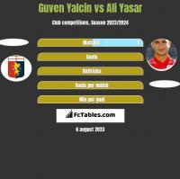 Guven Yalcin vs Ali Yasar h2h player stats