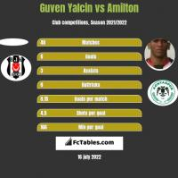 Guven Yalcin vs Amilton h2h player stats