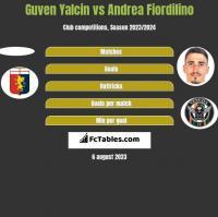 Guven Yalcin vs Andrea Fiordilino h2h player stats