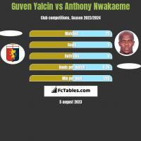 Guven Yalcin vs Anthony Nwakaeme h2h player stats