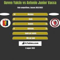 Guven Yalcin vs Antonio Junior Vacca h2h player stats