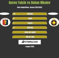 Guven Yalcin vs Boban Nikolov h2h player stats