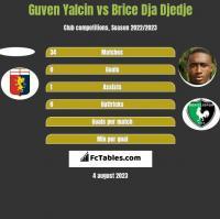 Guven Yalcin vs Brice Dja Djedje h2h player stats