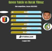 Guven Yalcin vs Burak Yilmaz h2h player stats