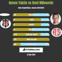 Guven Yalcin vs Deni Milosevic h2h player stats