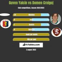 Guven Yalcin vs Domen Crnigoj h2h player stats