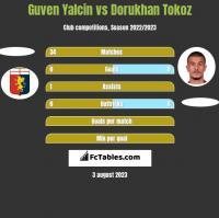 Guven Yalcin vs Dorukhan Tokoz h2h player stats