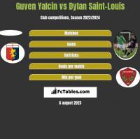 Guven Yalcin vs Dylan Saint-Louis h2h player stats