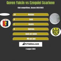 Guven Yalcin vs Ezequiel Scarione h2h player stats