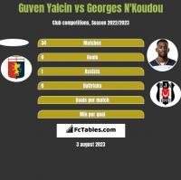 Guven Yalcin vs Georges N'Koudou h2h player stats