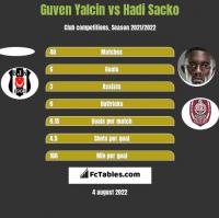 Guven Yalcin vs Hadi Sacko h2h player stats