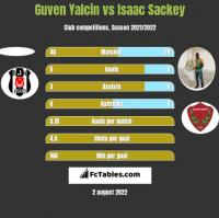Guven Yalcin vs Isaac Sackey h2h player stats