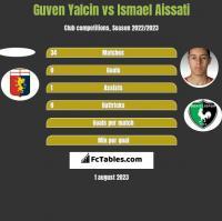 Guven Yalcin vs Ismael Aissati h2h player stats