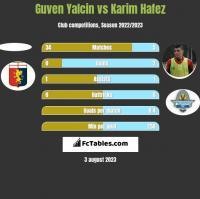 Guven Yalcin vs Karim Hafez h2h player stats