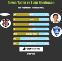 Guven Yalcin vs Liam Henderson h2h player stats