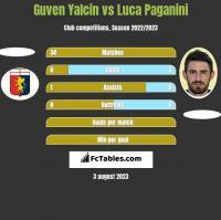 Guven Yalcin vs Luca Paganini h2h player stats