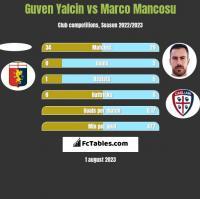 Guven Yalcin vs Marco Mancosu h2h player stats
