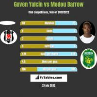 Guven Yalcin vs Modou Barrow h2h player stats
