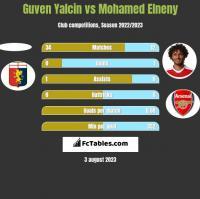 Guven Yalcin vs Mohamed Elneny h2h player stats