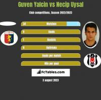 Guven Yalcin vs Necip Uysal h2h player stats