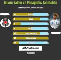 Guven Yalcin vs Panagiotis Tachtsidis h2h player stats
