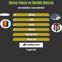 Guven Yalcin vs Rachid Ghezzal h2h player stats